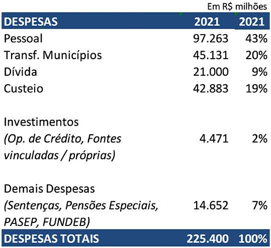 Projeção de despesas totais para 2021 no valor de 225.400 bilhões de reais