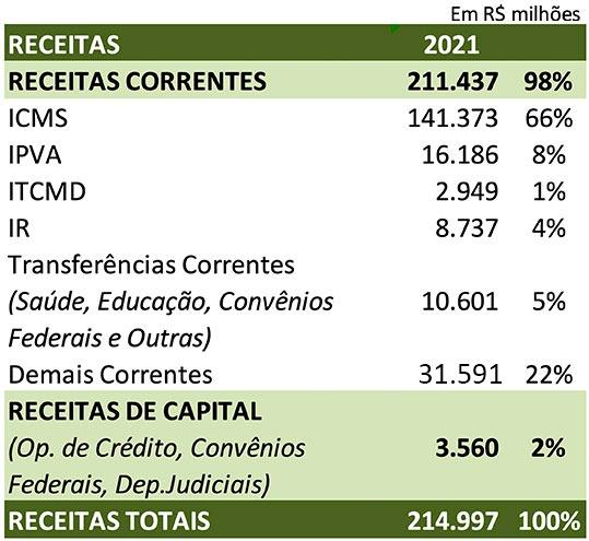 Projeção de receitas totais para 2021 no valor de 214.997 bilhões de reais