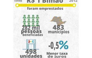 Banco do Povo chega a R$ 1 bilhão em empréstimos