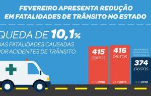 Fatalidades no trânsito seguem em queda no Estado de São Paulo