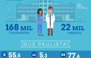 Saúde: investimento constante e cada vez maior para atender os paulistas