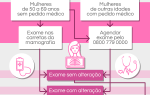 Mulheres de Peito: programa oferece exames gratuitos de mamografia