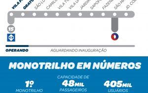 Mobilidade: Linha 15-Prata atenderá cerca de 400 mil passageiros por dia