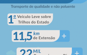 Conheça o Sistema Integrado Metropolitano do VLT na Baixada