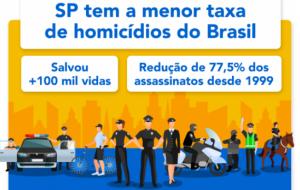Infográfico: acompanhe os índices de criminalidade no Estado de SP