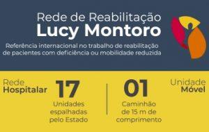 Rede Lucy Montoro realiza mais de 100 mil atendimentos por mês