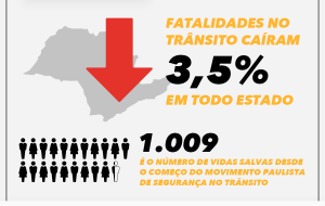 São Paulo tem redução nas fatalidades de trânsito