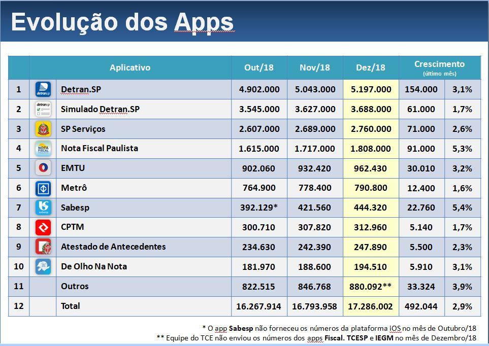 App SP Serviços é o 3º mais baixado, com 2,8 milhões de