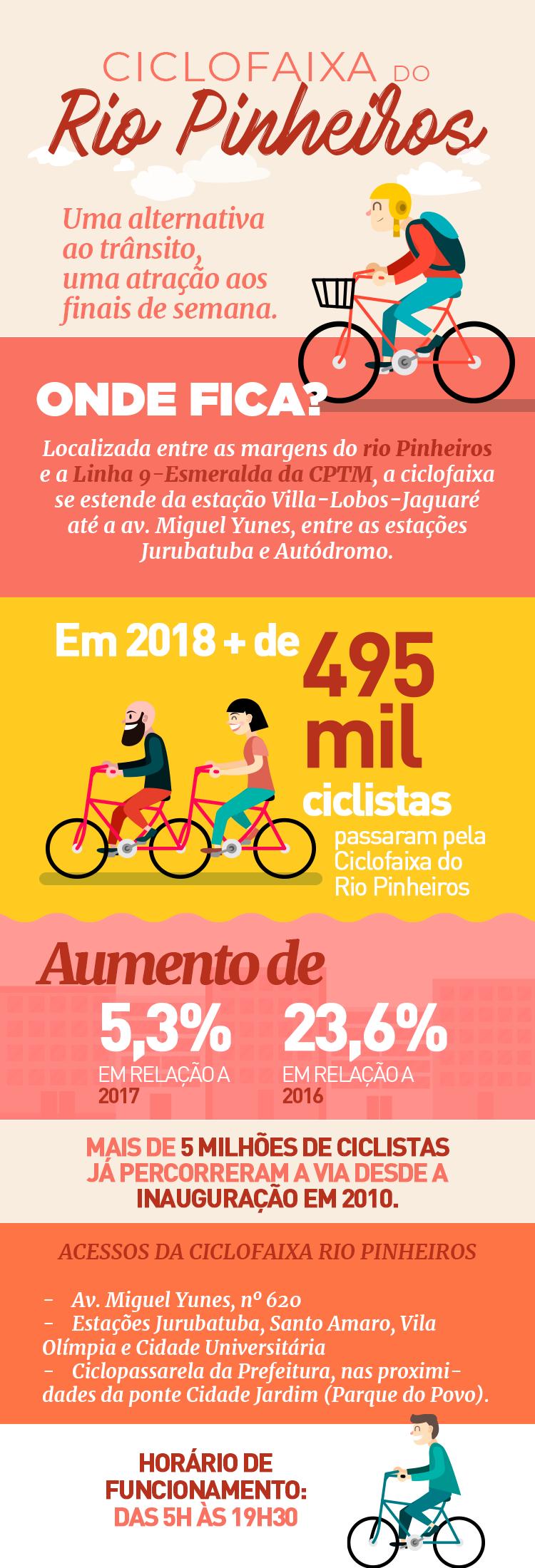 Ciclofaixa Rio Pinheiros: aumenta o número de ciclistas no espaço urbano