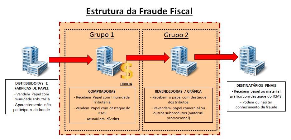 Esquema Fraude Operação Papiro
