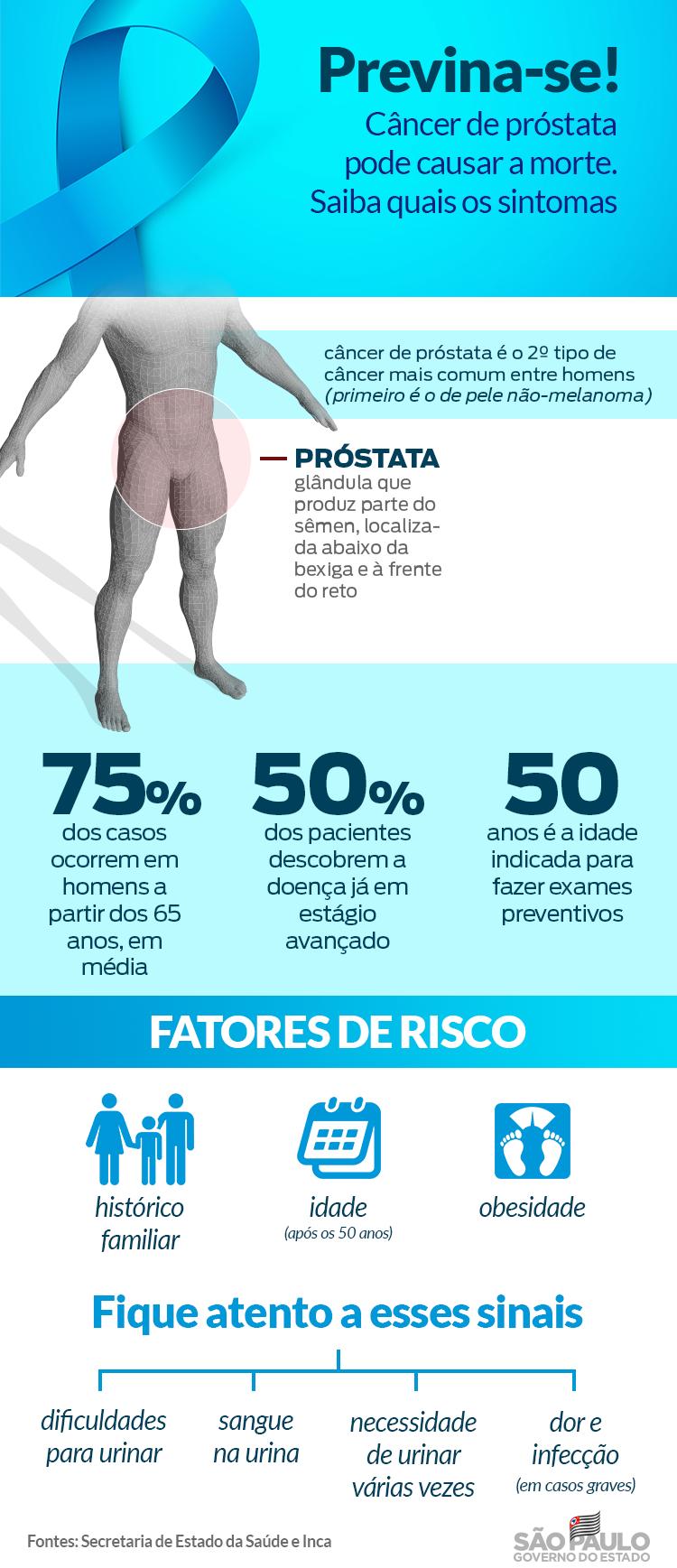 cancer de prostata quais sintomas)