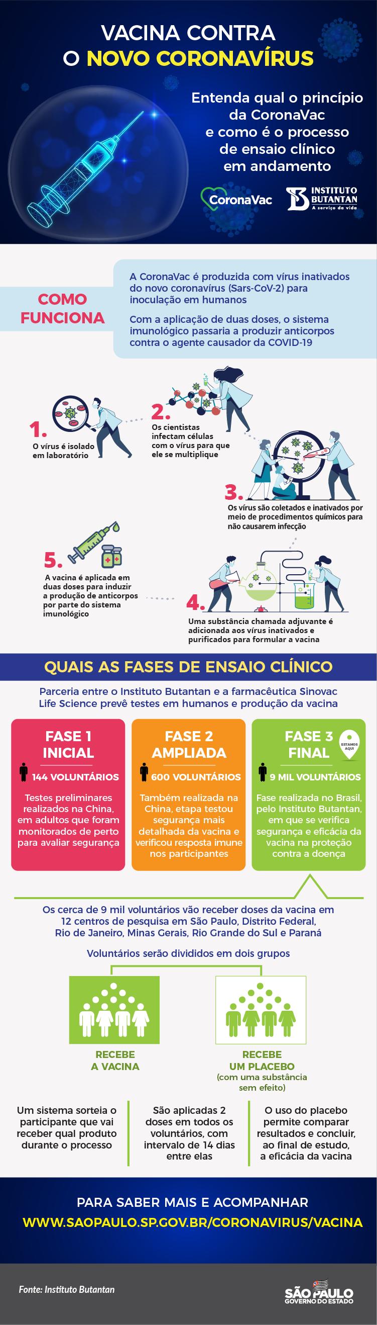 Coronavirus Sem Fake Nº 9 Contrato Fabricacao E Teste Da Vacina Contra Covid 19 Governo Do Estado De Sao Paulo
