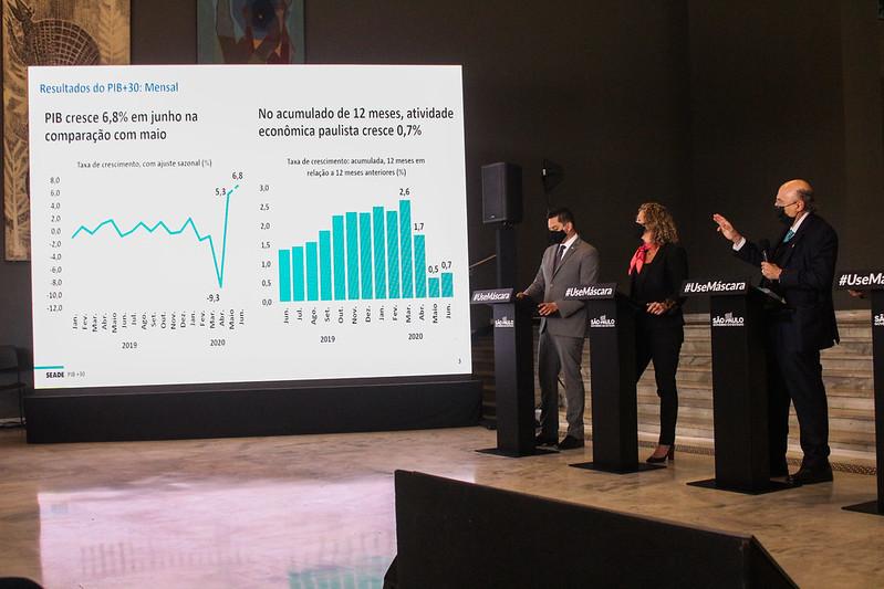 Estado de São Paulo lança indicador PIB+30 para monitorar economia paulista em tempo real